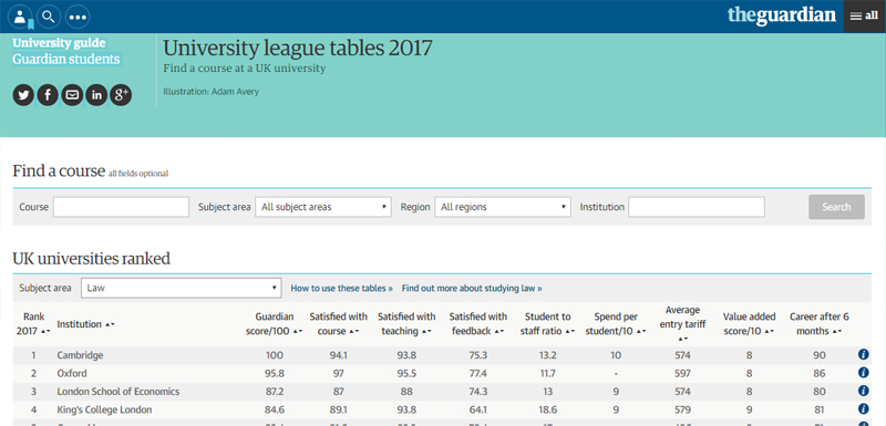 Guardian 2017 table